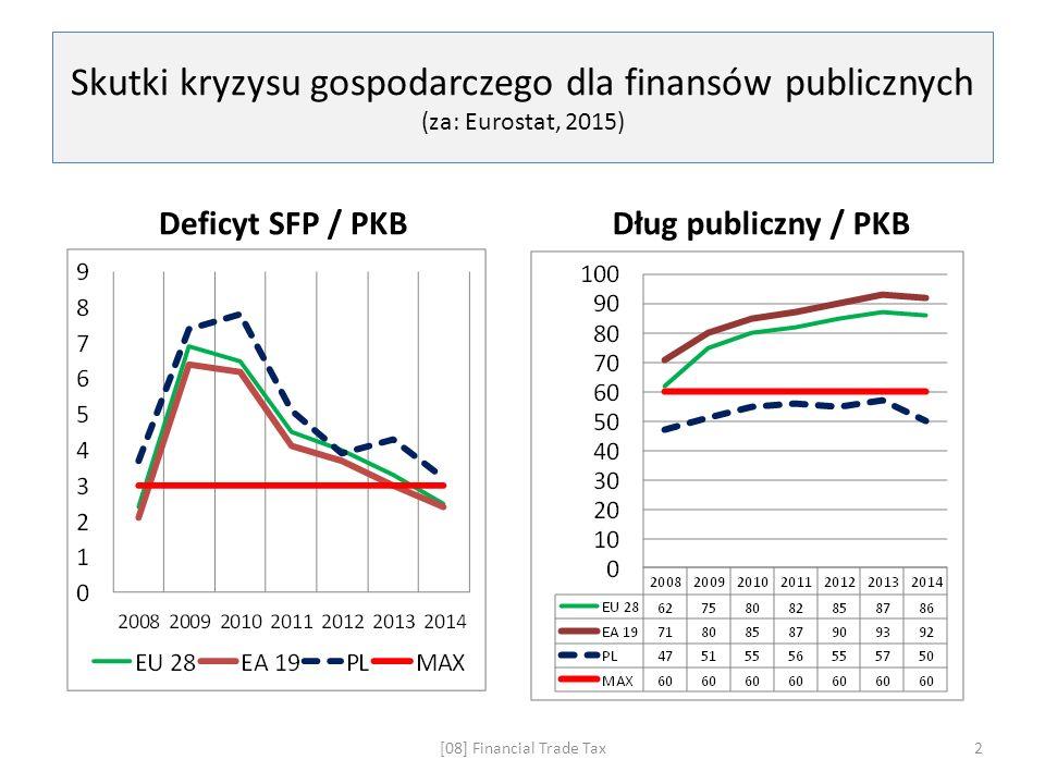 Skutki kryzysu gospodarczego dla finansów publicznych (za: Eurostat, 2015) Deficyt SFP / PKBDług publiczny / PKB [08] Financial Trade Tax2