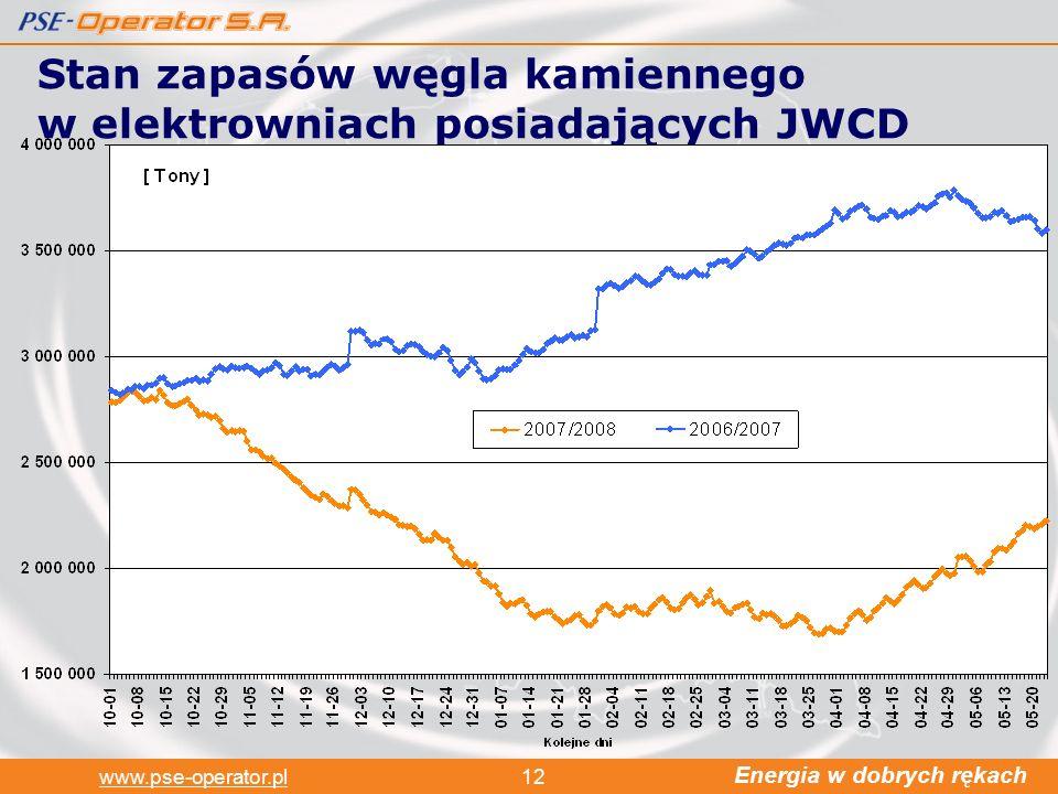 Energia w dobrych rękach www.pse-operator.pl12 Stan zapasów węgla kamiennego w elektrowniach posiadających JWCD