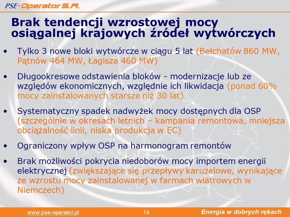 Energia w dobrych rękach www.pse-operator.pl14 Tylko 3 nowe bloki wytwórcze w ciągu 5 lat (Bełchatów 860 MW, Pątnów 464 MW, Łagisza 460 MW) Długookresowe odstawienia bloków - modernizacje lub ze względów ekonomicznych, względnie ich likwidacja (ponad 60% mocy zainstalowanych starsze niż 30 lat) Systematyczny spadek nadwyżek mocy dostępnych dla OSP (szczególnie w okresach letnich – kampania remontowa, mniejsza obciążalność linii, niska produkcja w EC) Ograniczony wpływ OSP na harmonogram remontów Brak możliwości pokrycia niedoborów mocy importem energii elektrycznej (zwiększające się przepływy karuzelowe, wynikające ze wzrostu mocy zainstalowanej w farmach wiatrowych w Niemczech) Brak tendencji wzrostowej mocy osiągalnej krajowych źródeł wytwórczych