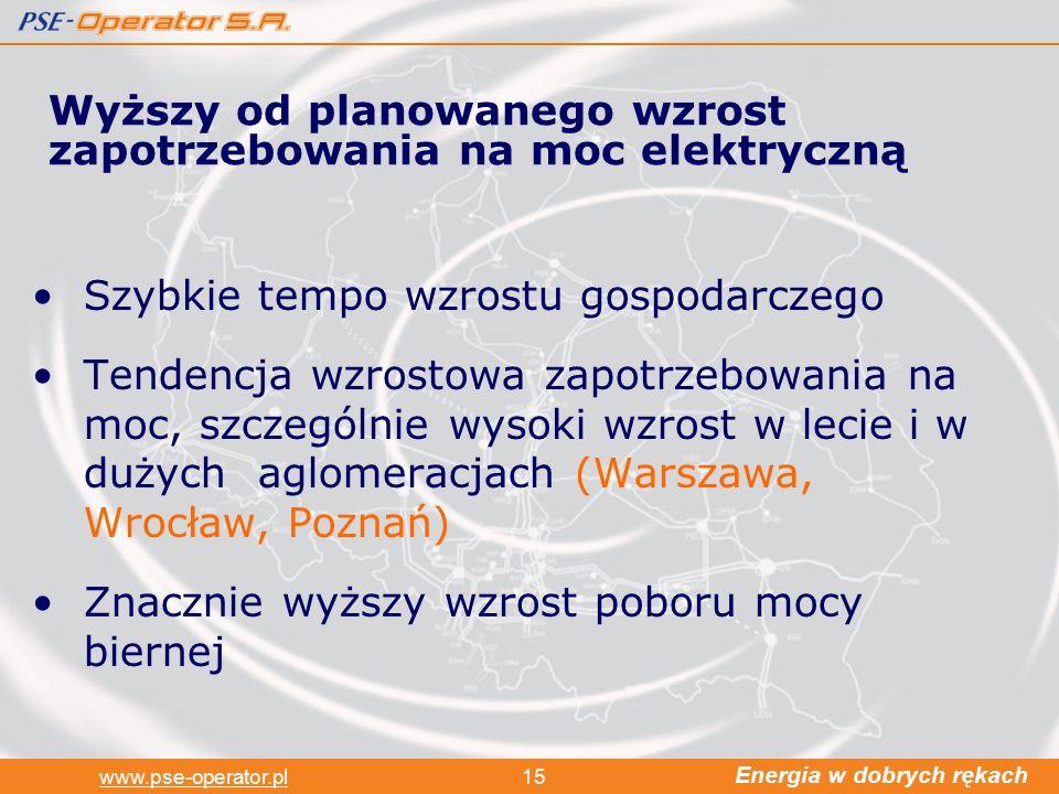Energia w dobrych rękach www.pse-operator.pl15 Szybkie tempo wzrostu gospodarczego Tendencja wzrostowa zapotrzebowania na moc, szczególnie wysoki wzrost w lecie i w dużych aglomeracjach (Warszawa, Wrocław, Poznań) Znacznie wyższy wzrost poboru mocy biernej Wyższy od planowanego wzrost zapotrzebowania na moc elektryczną