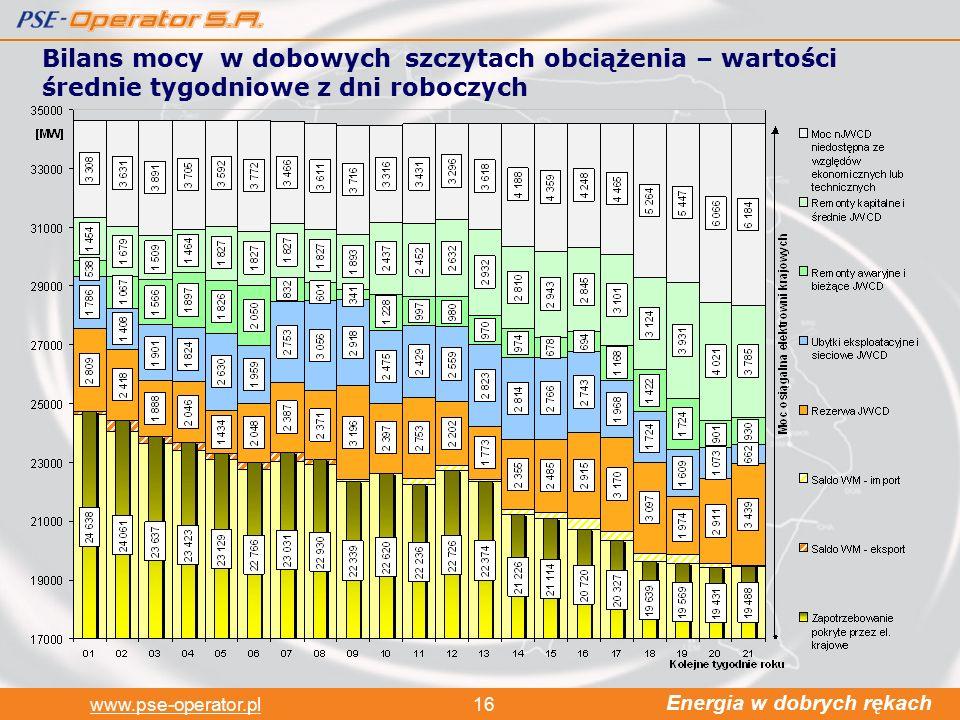 Energia w dobrych rękach www.pse-operator.pl16 Bilans mocy w dobowych szczytach obciążenia – wartości średnie tygodniowe z dni roboczych