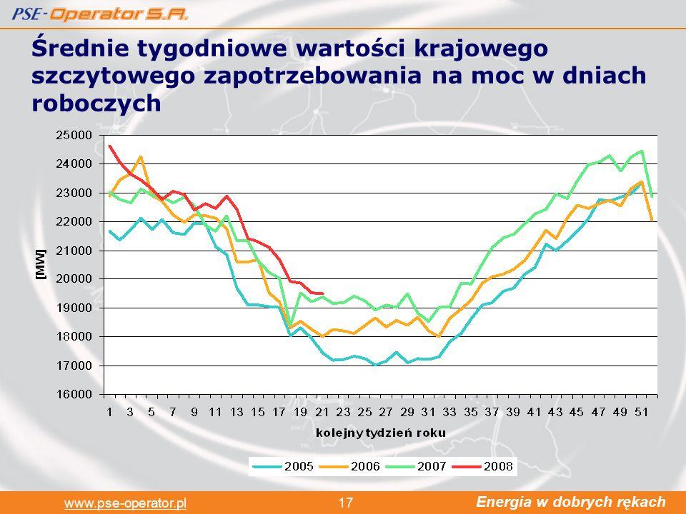 Energia w dobrych rękach www.pse-operator.pl17 Średnie tygodniowe wartości krajowego szczytowego zapotrzebowania na moc w dniach roboczych
