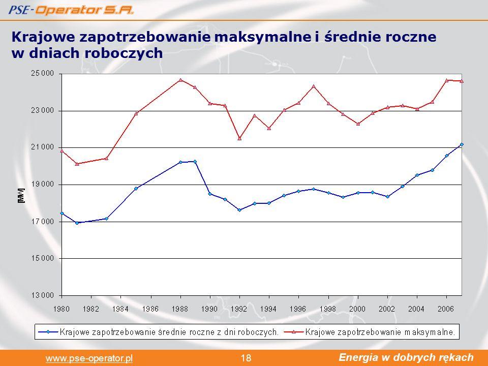 Energia w dobrych rękach www.pse-operator.pl18 Krajowe zapotrzebowanie maksymalne i średnie roczne w dniach roboczych