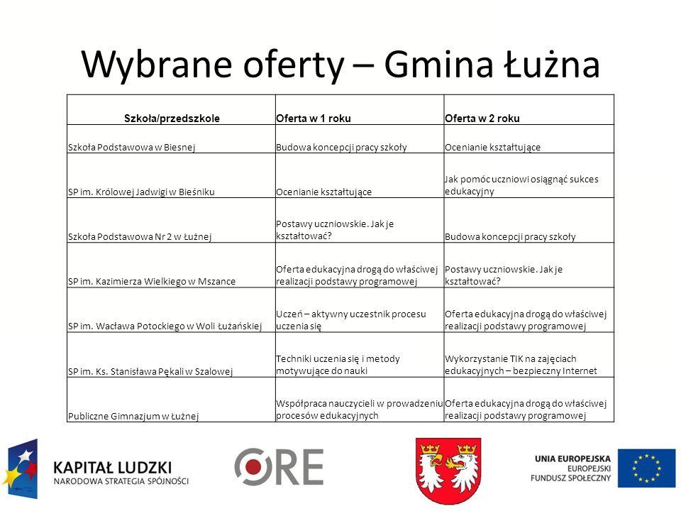 Wybrane oferty – Gmina Łużna Szkoła/przedszkoleOferta w 1 rokuOferta w 2 roku Szkoła Podstawowa w BiesnejBudowa koncepcji pracy szkołyOcenianie kształtujące SP im.