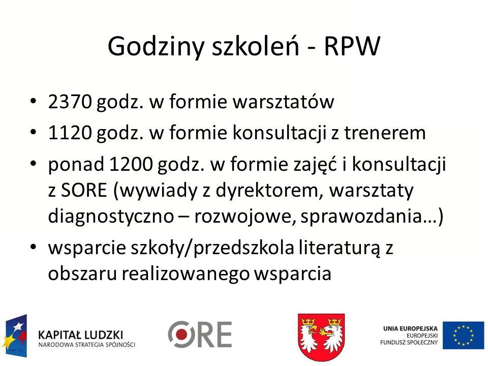 Godziny szkoleń - RPW 2370 godz. w formie warsztatów 1120 godz.