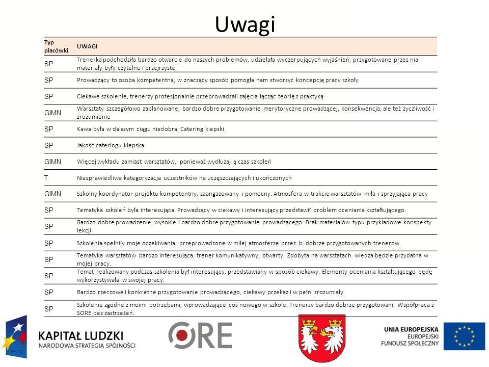 Uwagi Typ placówki UWAGI SP Trenerka podchodziła bardzo otwarcie do naszych problemów, udzielała wyczerpujących wyjaśnień, przygotowane przez nia materiały były czytelne i przejrzyste.