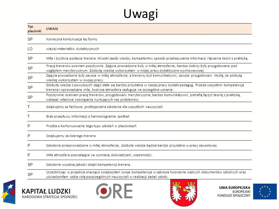 Uwagi Typ placówki UWAGI SP Konieczna kontynuacja tej formy LO więcej materiałów dydaktycznych SP Miła i życzliwa postawa trenera.