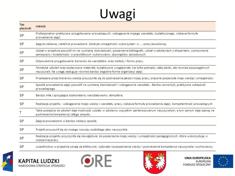 Uwagi Typ placówki UWAGI SP Profesjonalne i praktyczne przygotowanie prowadzących, wzbogacenie mojego warsztatu dydaktycznego, ciekawa formuła prowadzenia zajęć.