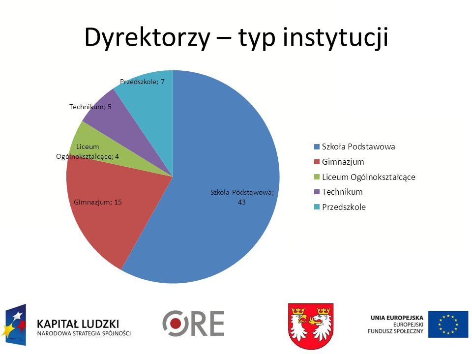 Dyrektorzy – typ instytucji