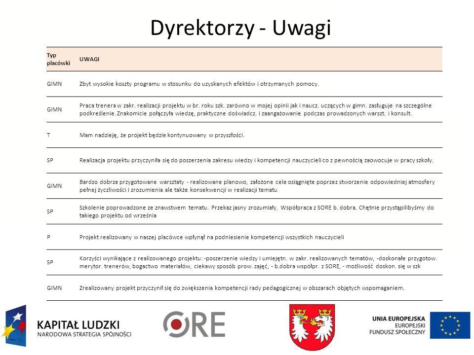 Dyrektorzy - Uwagi Typ placówki UWAGI GIMNZbyt wysokie koszty programu w stosunku do uzyskanych efektów i otrzymanych pomocy.