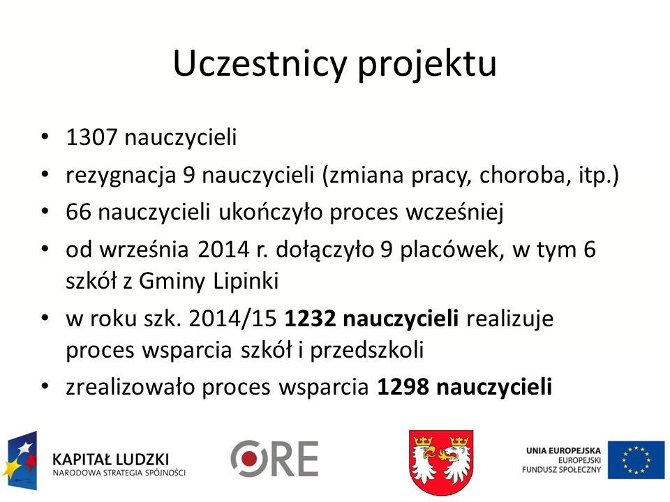 Uczestnicy projektu 1307 nauczycieli rezygnacja 9 nauczycieli (zmiana pracy, choroba, itp.) 66 nauczycieli ukończyło proces wcześniej od września 2014 r.