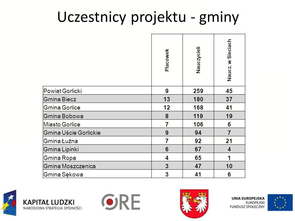 Uczestnicy projektu - gminy Placówek Nauczycieli Naucz.