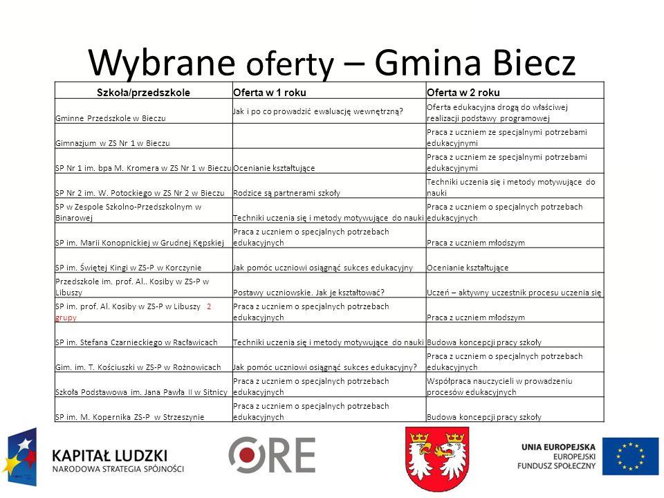 Wybrane oferty – Gmina Biecz Szkoła/przedszkoleOferta w 1 rokuOferta w 2 roku Gminne Przedszkole w Bieczu Jak i po co prowadzić ewaluację wewnętrzną.