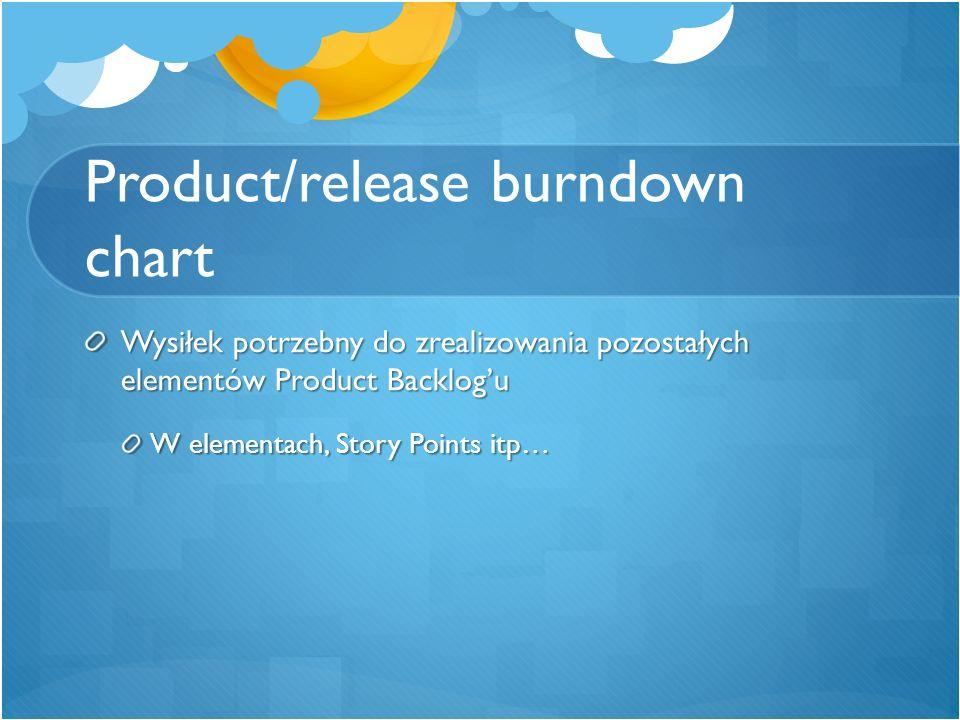 Product/release burndown chart Wysiłek potrzebny do zrealizowania pozostałych elementów Product Backlog'u W elementach, Story Points itp…