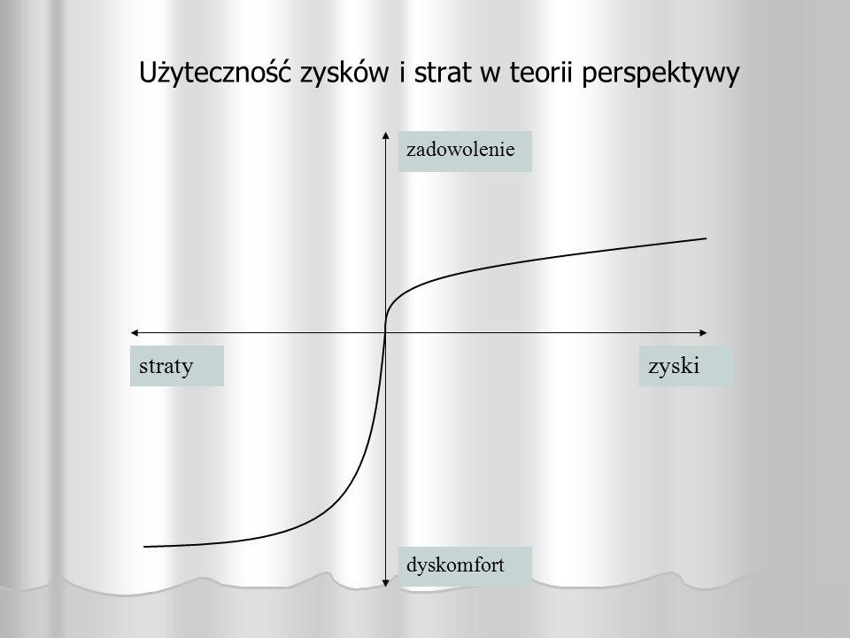Użyteczność zysków i strat w teorii perspektywy zyskistraty dyskomfort zadowolenie