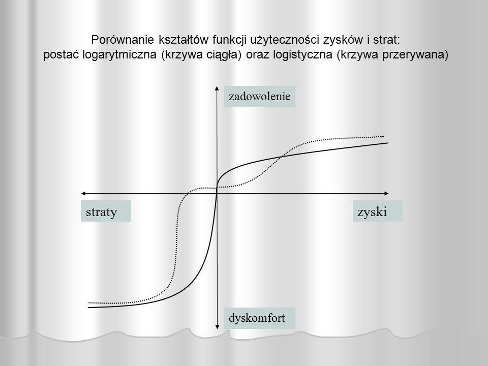 zyskistraty dyskomfort zadowolenie Porównanie kształtów funkcji użyteczności zysków i strat: postać logarytmiczna (krzywa ciągła) oraz logistyczna (kr