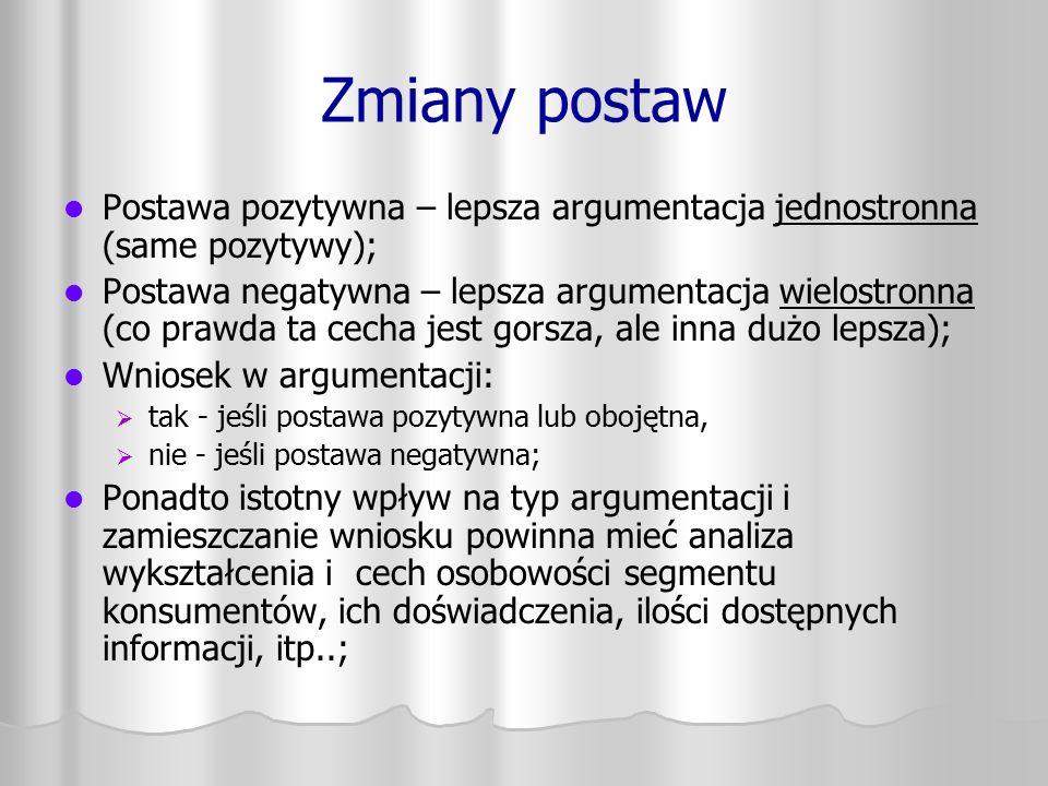 Zmiany postaw Postawa pozytywna – lepsza argumentacja jednostronna (same pozytywy); Postawa negatywna – lepsza argumentacja wielostronna (co prawda ta