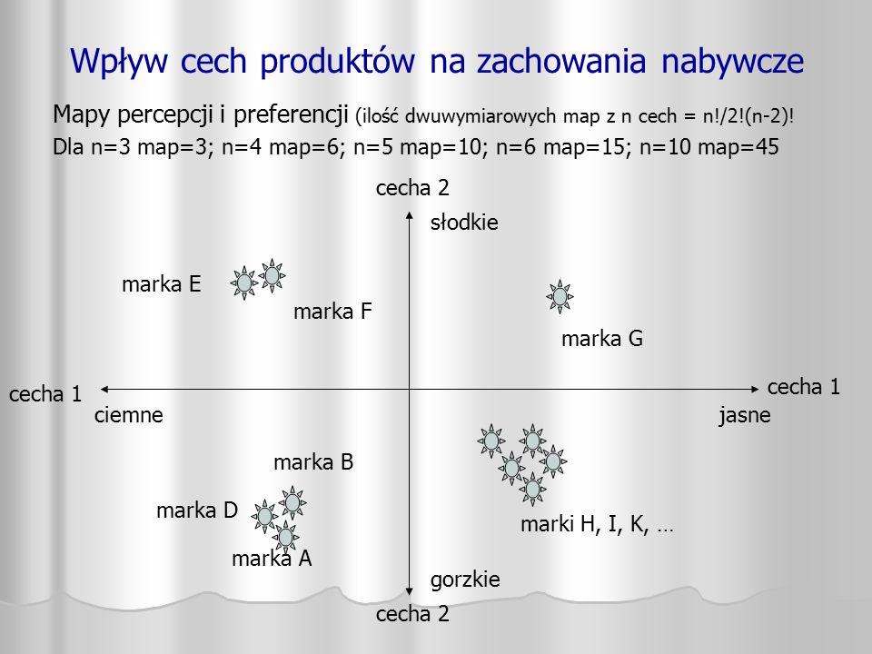 Wpływ cech produktów na zachowania nabywcze Mapy percepcji i preferencji (ilość dwuwymiarowych map z n cech = n!/2!(n-2)! Dla n=3 map=3; n=4 map=6; n=