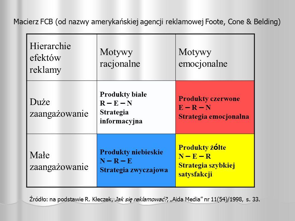 Hierarchie efektów reklamy Motywy racjonalne Motywy emocjonalne Duże zaangażowanie Produkty białe R – E – N Strategia informacyjna Produkty czerwone E