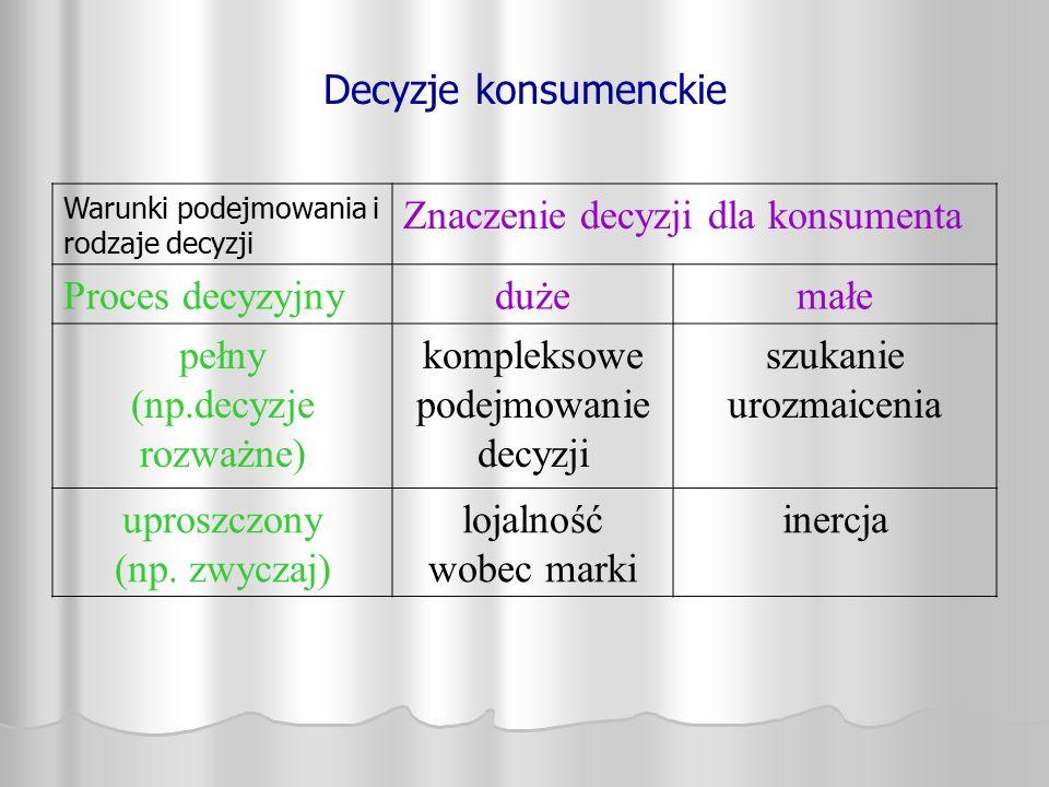 Decyzje konsumenckie Warunki podejmowania i rodzaje decyzji Znaczenie decyzji dla konsumenta Proces decyzyjnydużemałe pełny (np.decyzje rozważne) komp