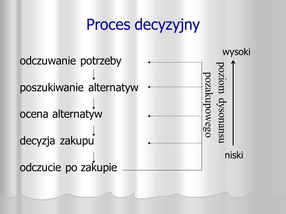 Proces decyzyjny odczuwanie potrzeby poszukiwanie alternatyw ocena alternatyw decyzja zakupu odczucie po zakupie poziom dysonansu pozakupowego niski w