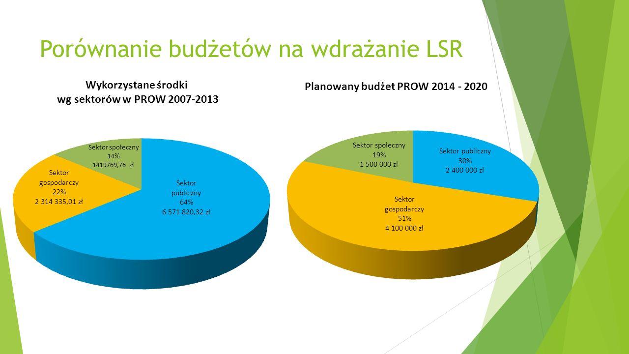 Porównanie budżetów na wdrażanie LSR