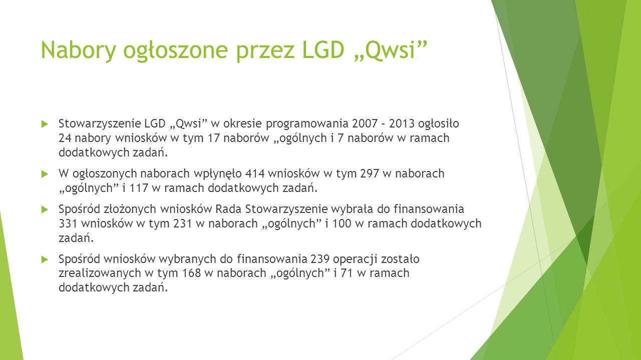 """Nabory ogłoszone przez LGD """"Qwsi  Stowarzyszenie LGD """"Qwsi w okresie programowania 2007 – 2013 ogłosiło 24 nabory wniosków w tym 17 naborów """"ogólnych i 7 naborów w ramach dodatkowych zadań."""