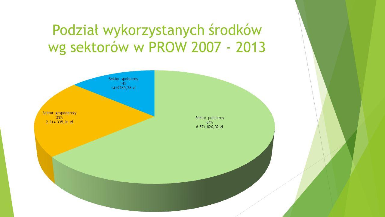 Podział wykorzystanych środków wg sektorów w PROW 2007 - 2013