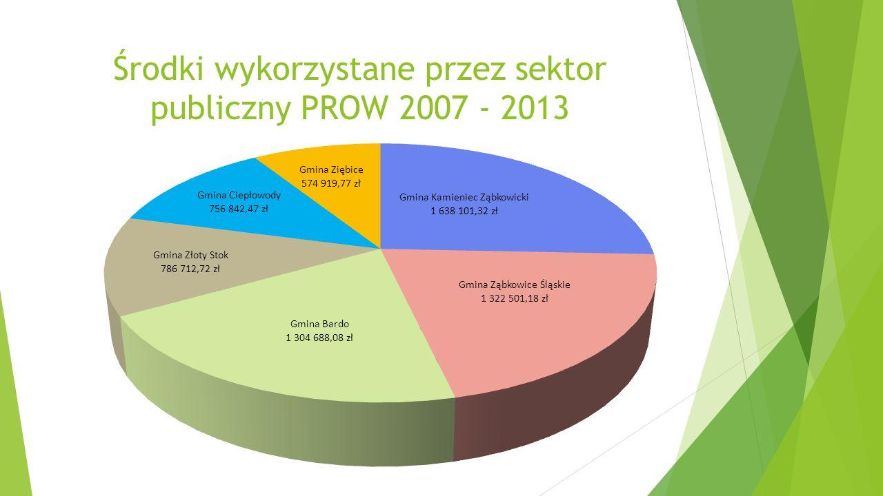 Środki wykorzystane przez sektor publiczny PROW 2007 - 2013