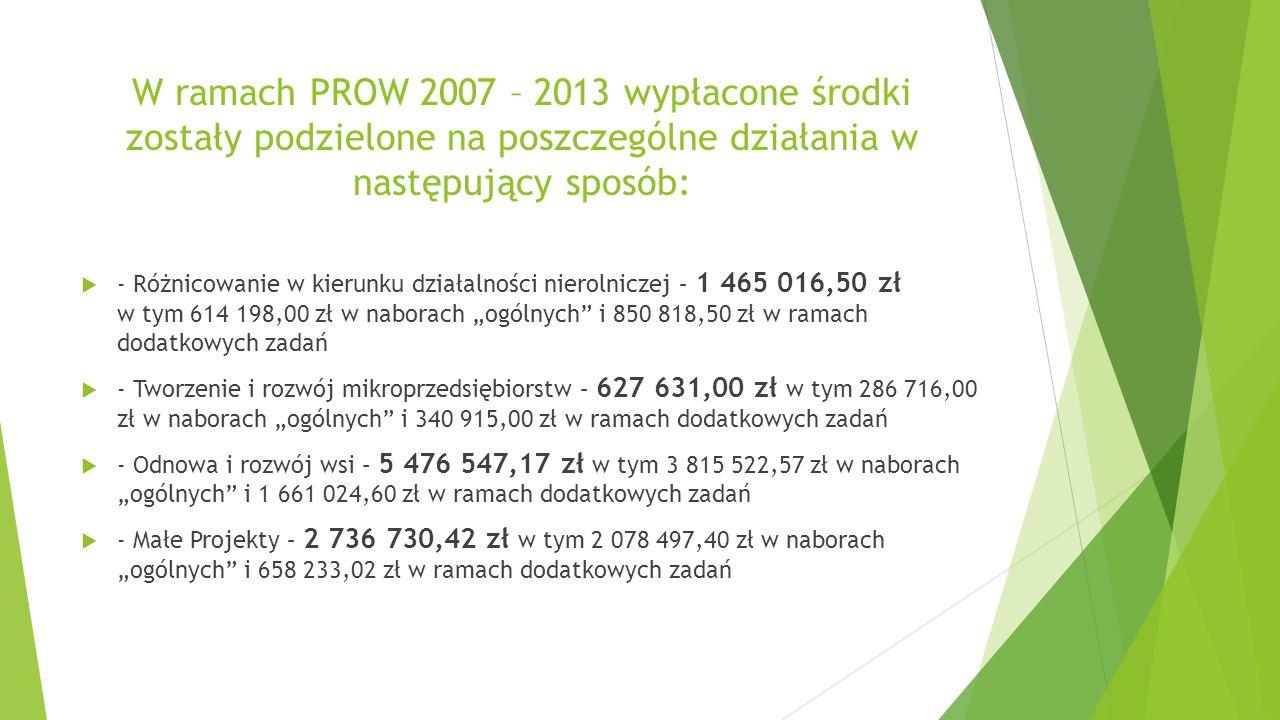 """W ramach PROW 2007 – 2013 wypłacone środki zostały podzielone na poszczególne działania w następujący sposób:  - Różnicowanie w kierunku działalności nierolniczej – 1 465 016,50 zł w tym 614 198,00 zł w naborach """"ogólnych i 850 818,50 zł w ramach dodatkowych zadań  - Tworzenie i rozwój mikroprzedsiębiorstw – 627 631,00 zł w tym 286 716,00 zł w naborach """"ogólnych i 340 915,00 zł w ramach dodatkowych zadań  - Odnowa i rozwój wsi – 5 476 547,17 zł w tym 3 815 522,57 zł w naborach """"ogólnych i 1 661 024,60 zł w ramach dodatkowych zadań  - Małe Projekty – 2 736 730,42 zł w tym 2 078 497,40 zł w naborach """"ogólnych i 658 233,02 zł w ramach dodatkowych zadań"""