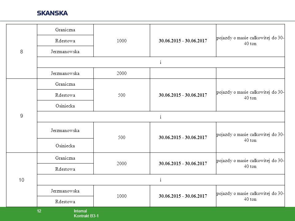 Internal Kontrakt B3-1 12 8 Graniczna 100030.06.2015 - 30.06.2017 pojazdy o masie całkowitej do 30- 40 ton Rdestowa Jerzmanowska i 2000 9 Graniczna 50
