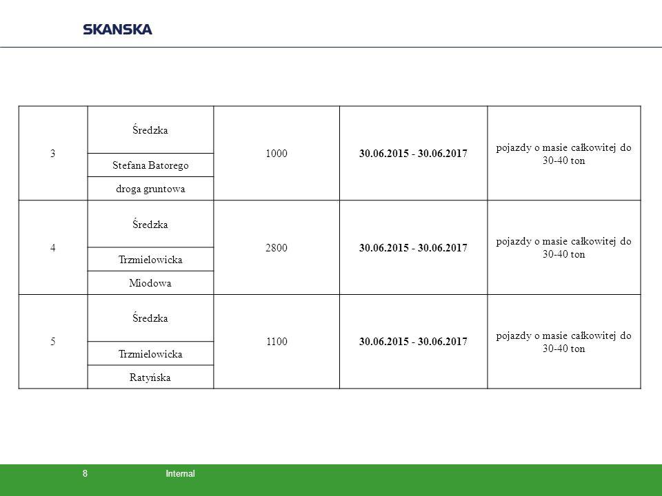 Internal8 3 Średzka 100030.06.2015 - 30.06.2017 pojazdy o masie całkowitej do 30-40 ton Stefana Batorego droga gruntowa 4 Średzka 280030.06.2015 - 30.