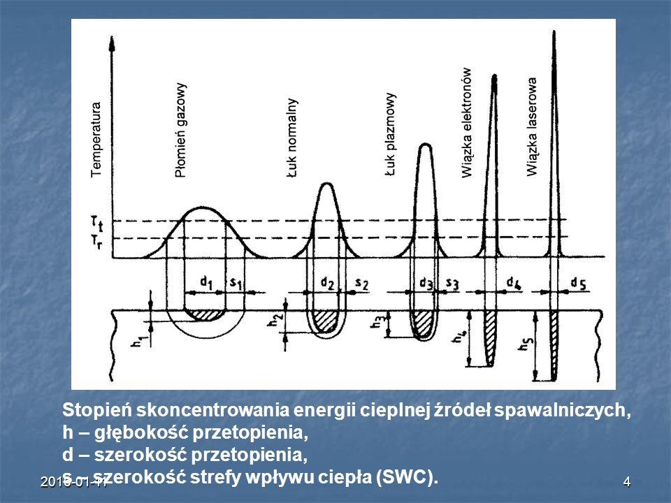 2016-01-114 Stopień skoncentrowania energii cieplnej źródeł spawalniczych, h – głębokość przetopienia, d – szerokość przetopienia, s – szerokość stref