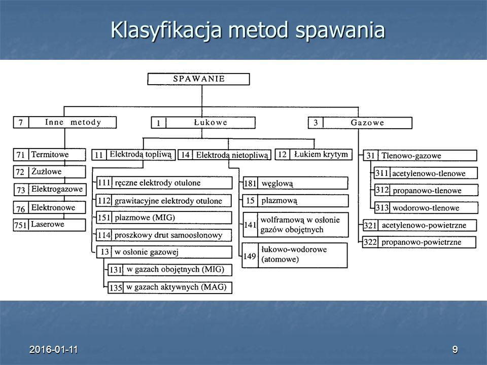 2016-01-119 Klasyfikacja metod spawania