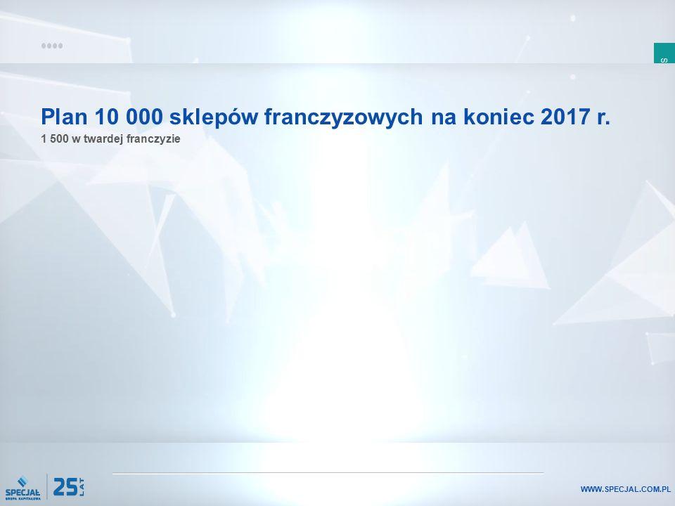 SLAJD 12 WWW.SPECJAL.COM.PL Plan 10 000 sklepów franczyzowych na koniec 2017 r. 1 500 w twardej franczyzie