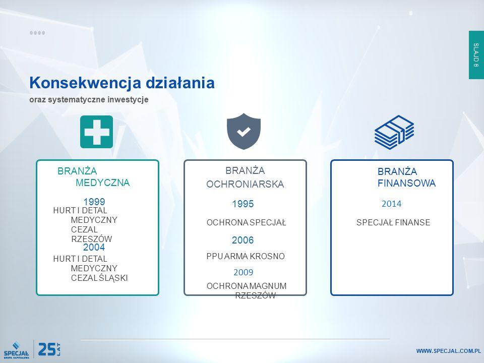 SLAJD 8 WWW.SPECJAL.COM.PL Konsekwencja działania BRANŻA MEDYCZNA OCHRONA SPECJAŁ BRANŻA OCHRONIARSKA oraz systematyczne inwestycje BRANŻA FINANSOWA 1