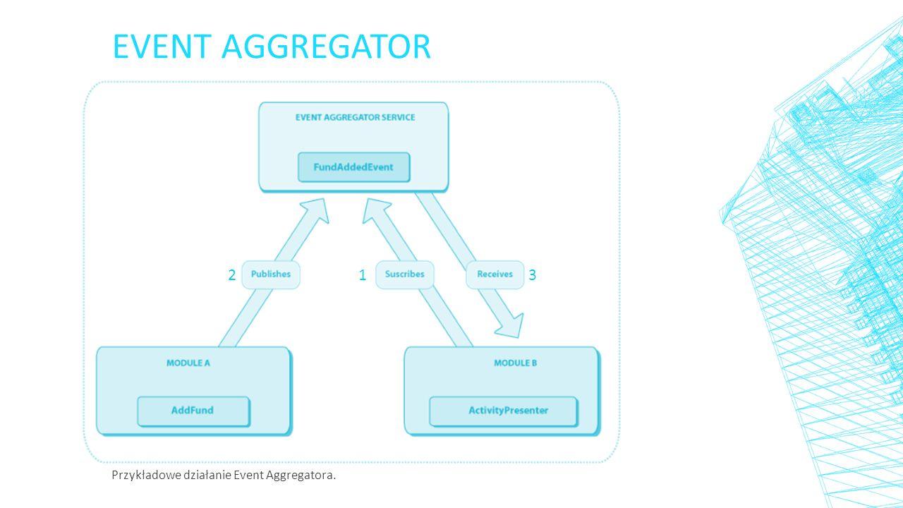 KOMPONENTY (2/2) ▪ Regiony (Regions) ▪ Nawigacja (Navigation) ▪ EventAggregator ▪ Pojemnik wstrzykiwania zależności (Dependency injection container) ▪ Usługi (Services) ▪ Kontrolery (Controllers) ▪ Bootstrapper