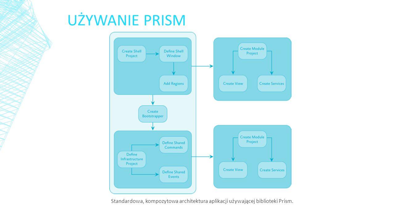 STANDARDOWA APLIKACJA Warto pamiętać o tym, że można użyć dowolnej wcześniej wspomnianej możliwości PRISM.