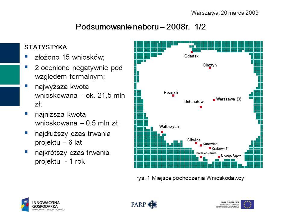 Warszawa, 2 0 marca 2009 Podsumowanie naboru – 2008r. 1/2 STATYSTYKA  złożono 15 wniosków;  2 oceniono negatywnie pod względem formalnym;  n ajwyżs
