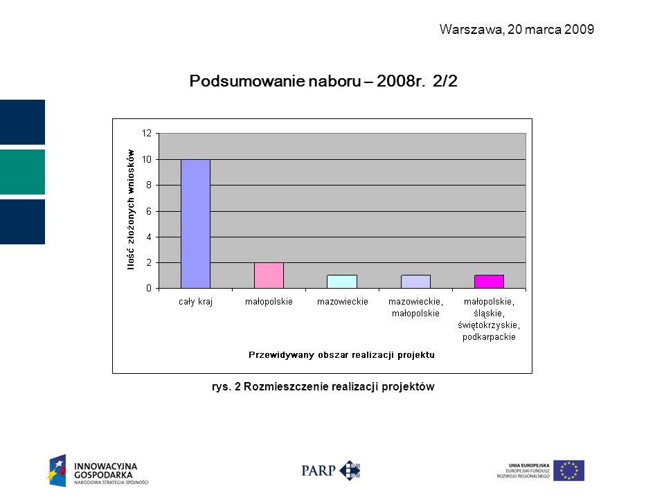 Warszawa, 2 0 marca 2009 Podsumowanie naboru – 2008r. 2/2 rys. 2 Rozmieszczenie realizacji projektów
