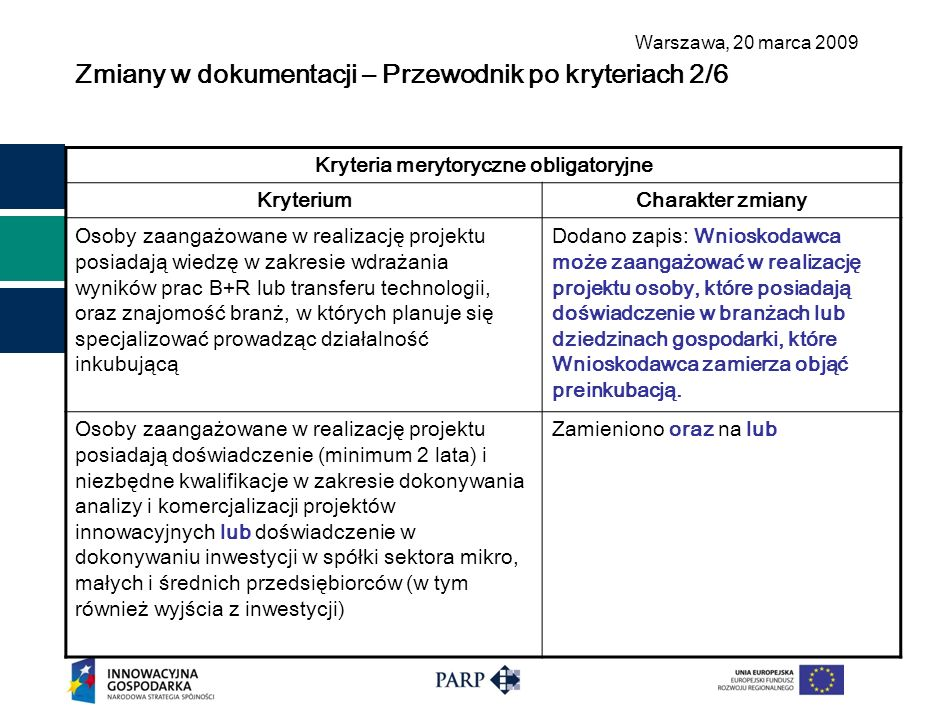 Warszawa, 2 0 marca 2009 Zmiany w dokumentacji – Przewodnik po kryteriach 2/6 Kryteria merytoryczne obligatoryjne KryteriumCharakter zmiany Osoby zaan