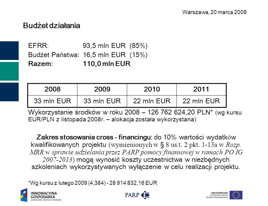 Warszawa, 2 0 marca 2009 Budżet działania EFRR:93,5 mln EUR (85%) Budżet Państwa: 16,5 mln EUR (15%) Razem:110,0 mln EUR Wykorzystanie środków w roku