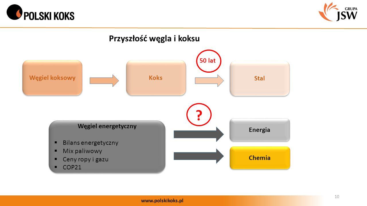 10 www.polskikoks.pl Przyszłość węgla i koksu Węgiel koksowy Stal Koks Energia Węgiel energetyczny  Bilans energetyczny  Mix paliwowy  Ceny ropy i gazu  COP21 Węgiel energetyczny  Bilans energetyczny  Mix paliwowy  Ceny ropy i gazu  COP21 .