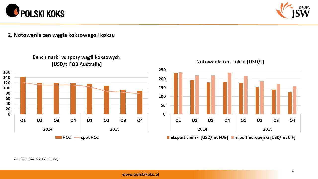 4 www.polskikoks.pl 2. Notowania cen węgla koksowego i koksu Źródło: Coke Market Survey