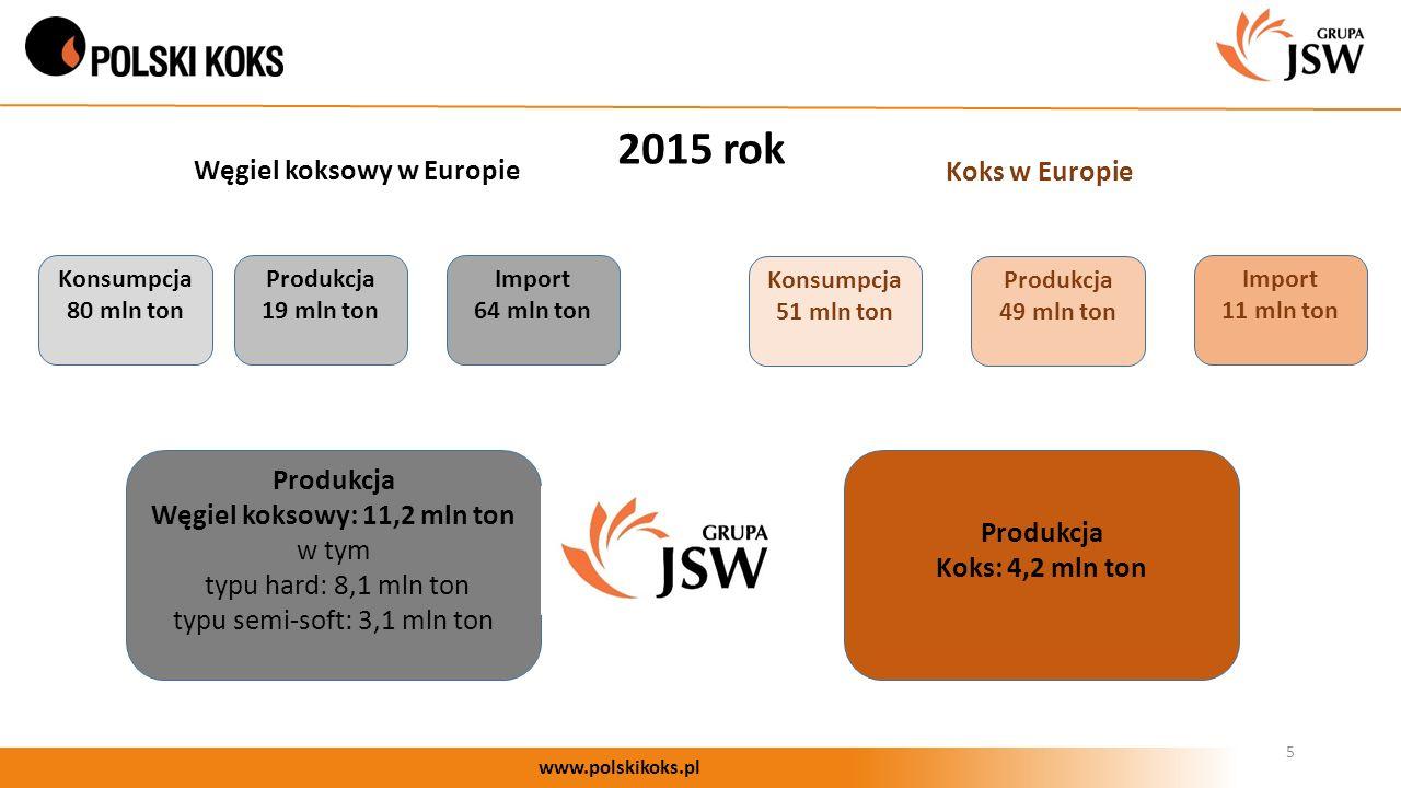 5 www.polskikoks.pl Konsumpcja 80 mln ton Koks w Europie Węgiel koksowy w Europie Produkcja Węgiel koksowy: 11,2 mln ton w tym typu hard: 8,1 mln ton typu semi-soft: 3,1 mln ton Produkcja Koks: 4,2 mln ton Produkcja 19 mln ton Import 64 mln ton Import 11 mln ton Produkcja 49 mln ton Konsumpcja 51 mln ton 2015 rok