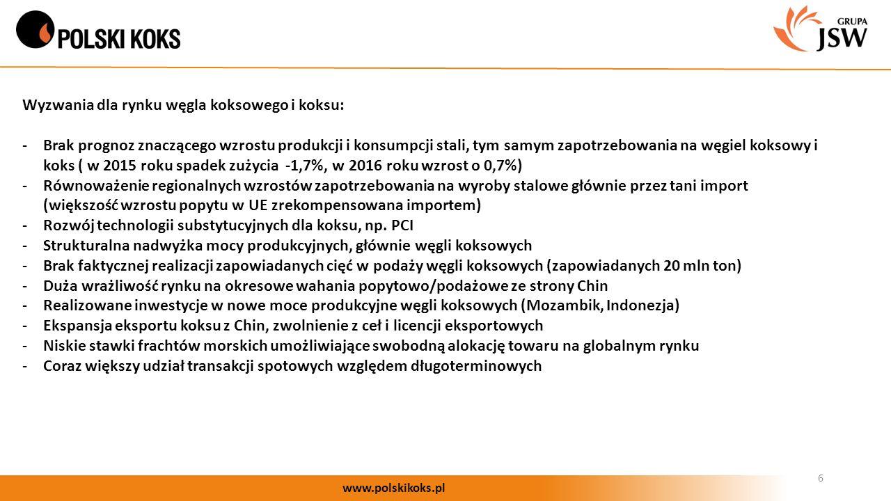 6 www.polskikoks.pl Wyzwania dla rynku węgla koksowego i koksu: -Brak prognoz znaczącego wzrostu produkcji i konsumpcji stali, tym samym zapotrzebowania na węgiel koksowy i koks ( w 2015 roku spadek zużycia -1,7%, w 2016 roku wzrost o 0,7%) -Równoważenie regionalnych wzrostów zapotrzebowania na wyroby stalowe głównie przez tani import (większość wzrostu popytu w UE zrekompensowana importem) -Rozwój technologii substytucyjnych dla koksu, np.