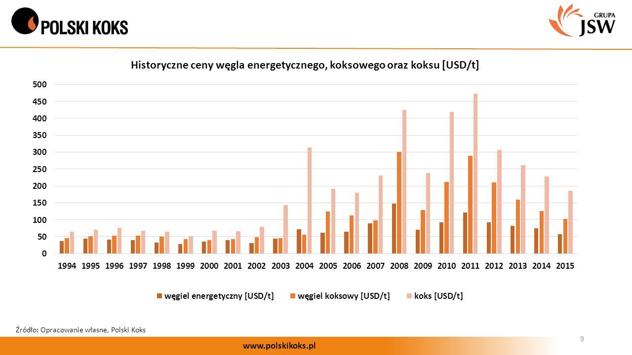 9 www.polskikoks.pl Historyczne ceny węgla energetycznego, koksowego oraz koksu [USD/t] Źródło: Opracowanie własne, Polski Koks