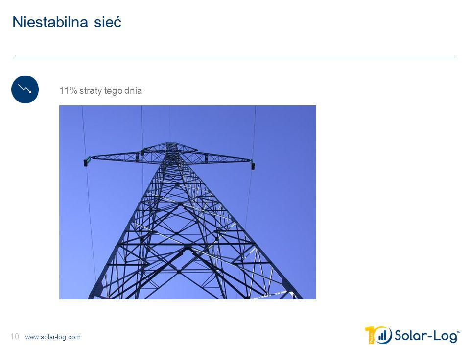 www.solar-log.com 10 Niestabilna sieć 11% straty tego dnia