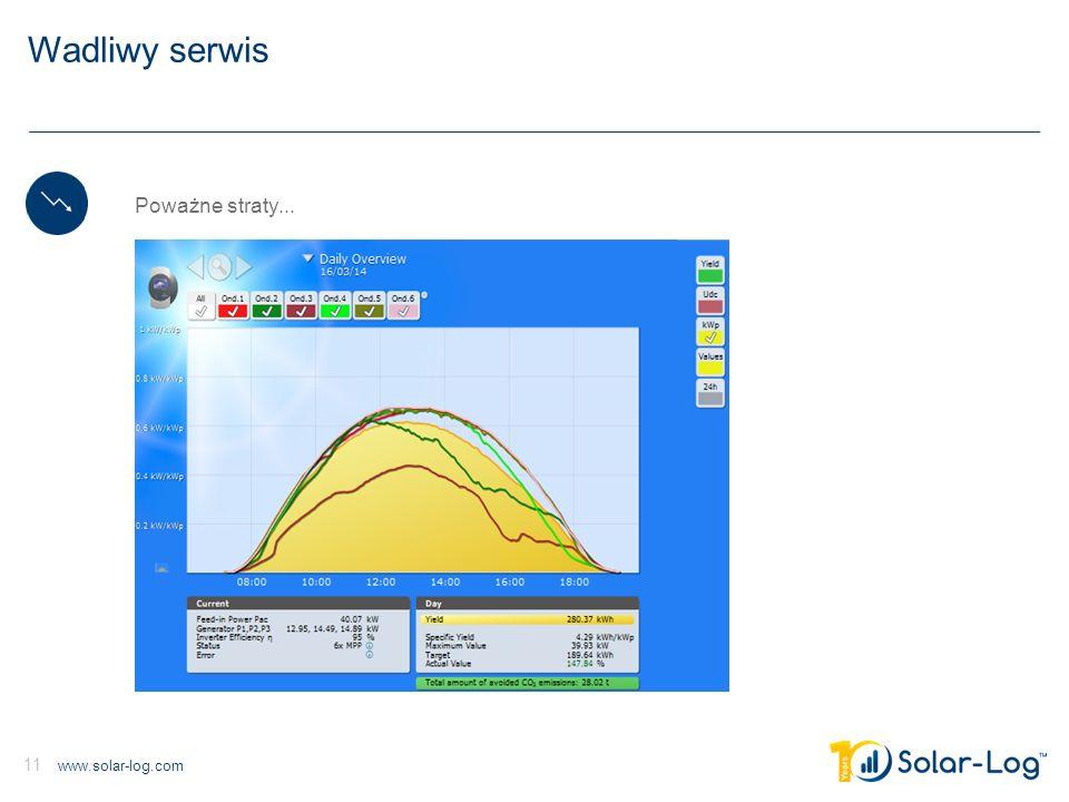 www.solar-log.com 11 Wadliwy serwis Poważne straty...