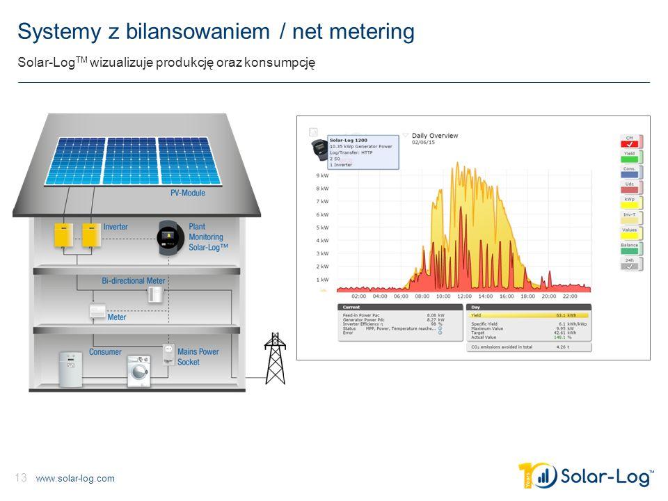 www.solar-log.com 13 Systemy z bilansowaniem / net metering Solar-Log TM wizualizuje produkcję oraz konsumpcję